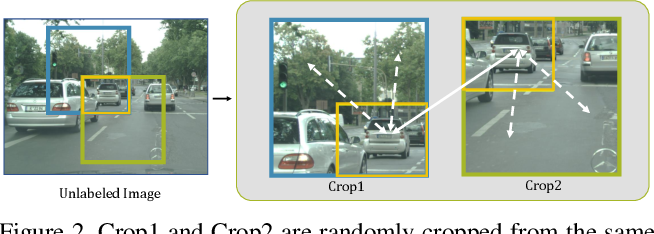 Figure 3 for Semi-supervised Semantic Segmentation with Directional Context-aware Consistency