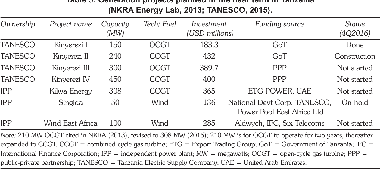 Table 5 from A review of private investment in Tanzania's power