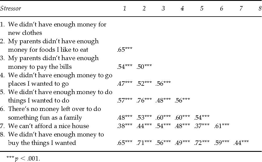 TABLE 2 Correlations among the Eight Economic Strain Items