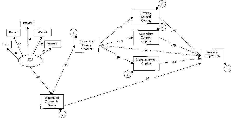 FIGURE 5 Structual equation model that predicts anxiety/depression from SES, economic strain, family conflict, and coping with family conflict. N 364, 2(82) 145.35, p .001; comparative fit index .99; root mean square error of approximation .05. Paths with dotted lines are not statistically significant, p .05. Numbers in or on paths are standardized regression coefficients. e error.