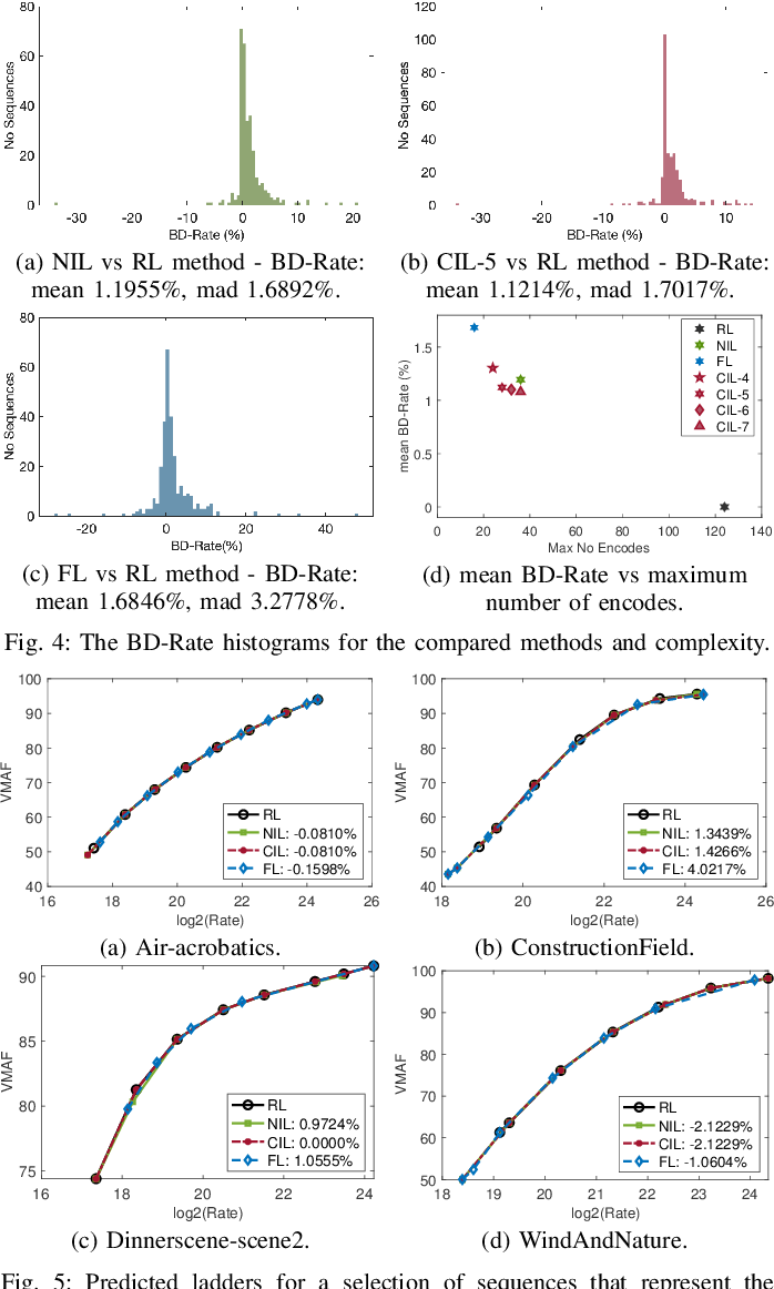 Figure 4 for VMAF-based Bitrate Ladder Estimation for Adaptive Streaming
