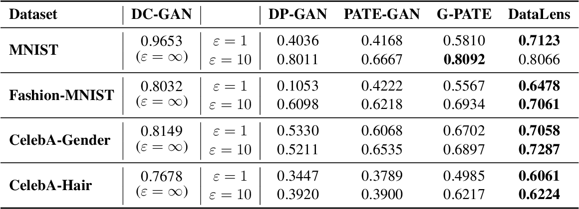 Figure 2 for DataLens: Scalable Privacy Preserving Training via Gradient Compression and Aggregation