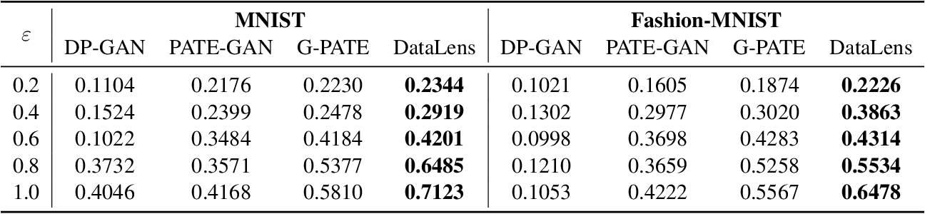 Figure 3 for DataLens: Scalable Privacy Preserving Training via Gradient Compression and Aggregation