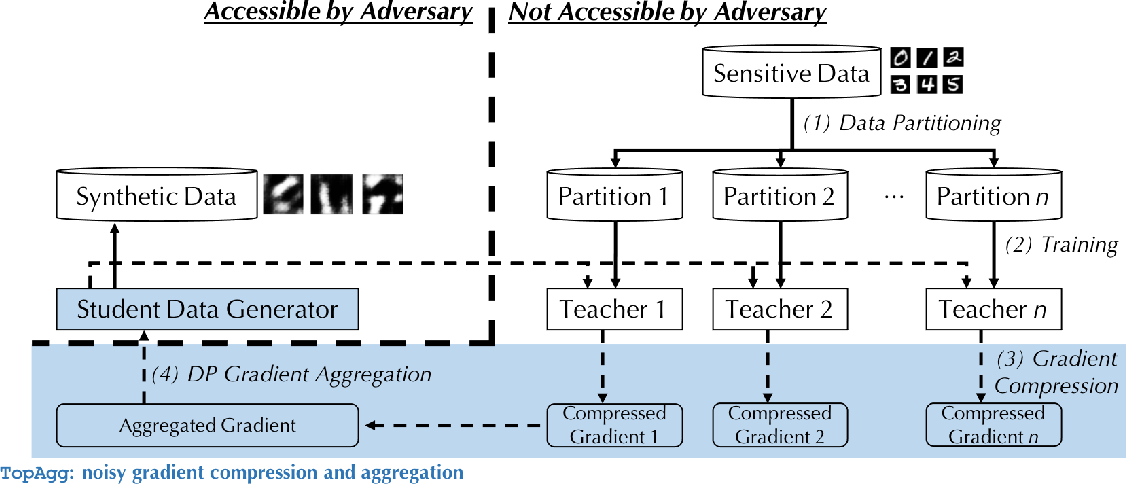 Figure 1 for DataLens: Scalable Privacy Preserving Training via Gradient Compression and Aggregation