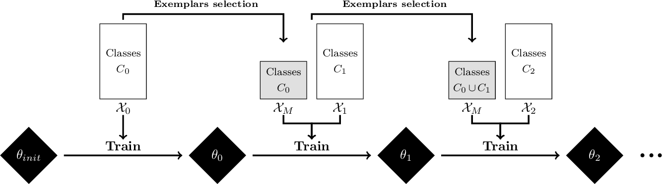 Figure 1 for Balanced Softmax Cross-Entropy for Incremental Learning