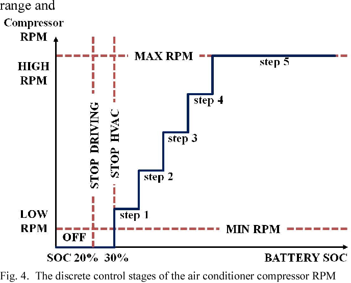 Figure 6 from Dynamic model and control algorithm of HVAC system for