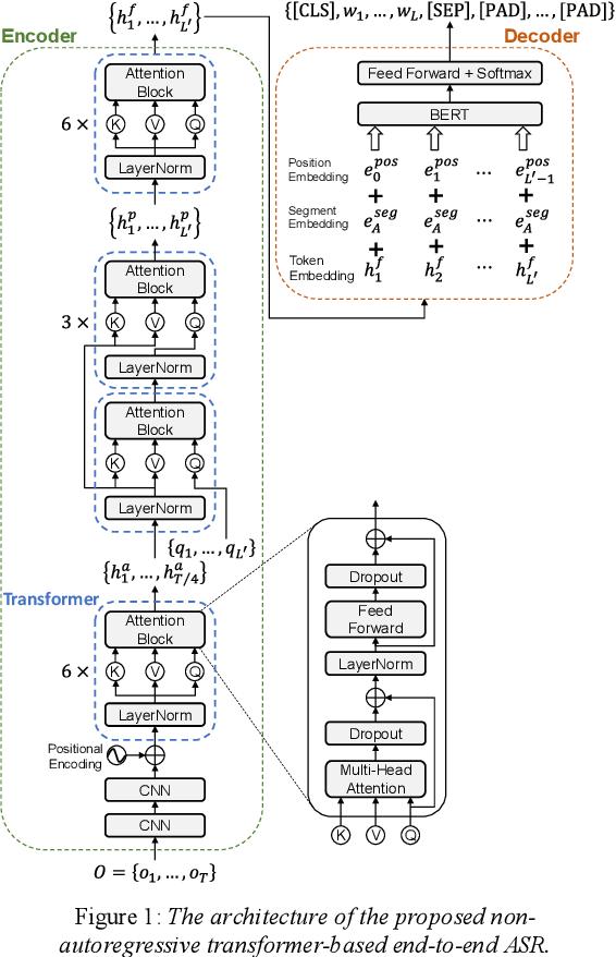 Figure 1 for Non-autoregressive Transformer-based End-to-end ASR using BERT