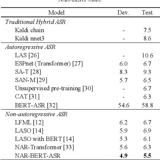 Figure 2 for Non-autoregressive Transformer-based End-to-end ASR using BERT