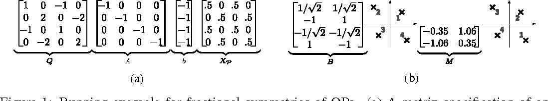 Figure 1 for Lifted Convex Quadratic Programming