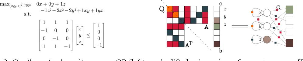 Figure 3 for Lifted Convex Quadratic Programming