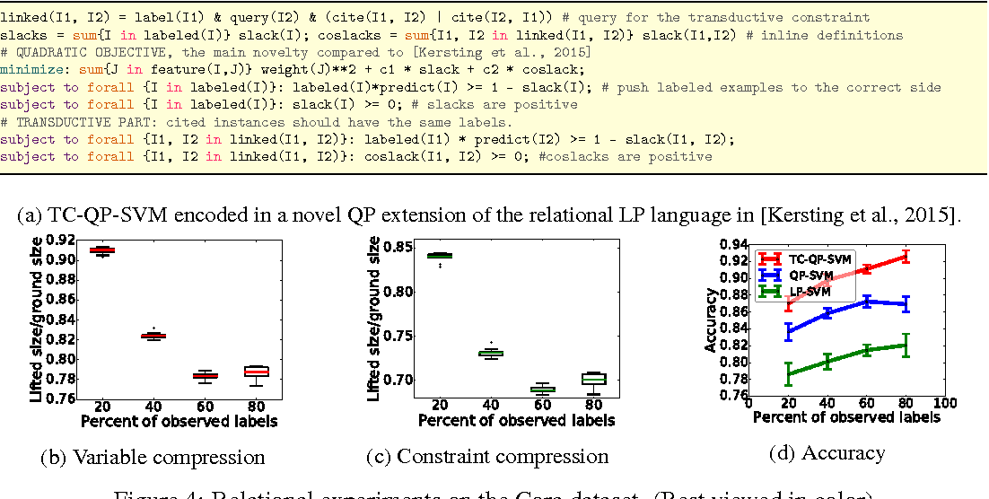 Figure 4 for Lifted Convex Quadratic Programming