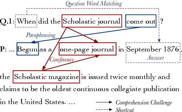 Figure 1 for Why Machine Reading Comprehension Models Learn Shortcuts?