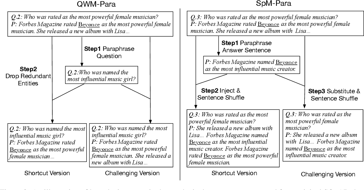 Figure 3 for Why Machine Reading Comprehension Models Learn Shortcuts?