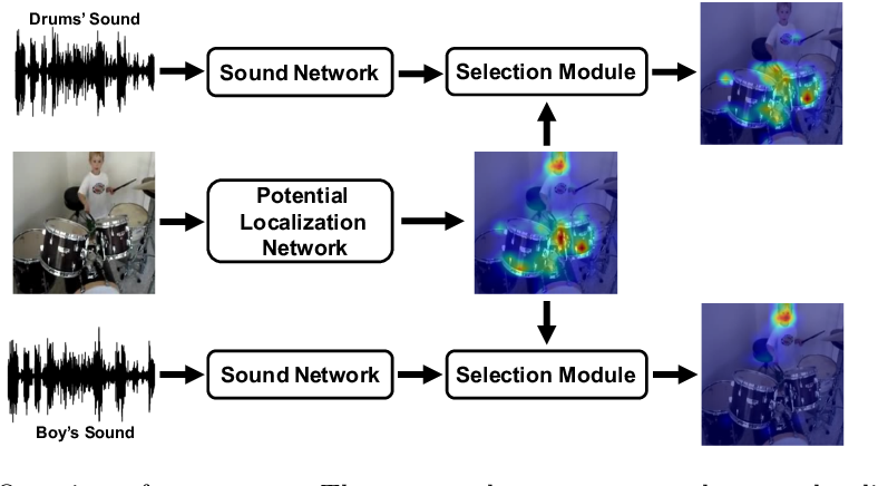 Figure 1 for Do We Need Sound for Sound Source Localization?