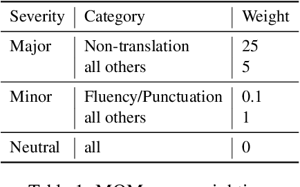 Figure 1 for Experts, Errors, and Context: A Large-Scale Study of Human Evaluation for Machine Translation