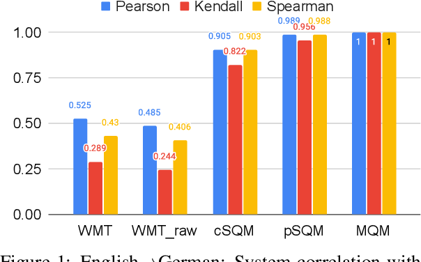 Figure 2 for Experts, Errors, and Context: A Large-Scale Study of Human Evaluation for Machine Translation