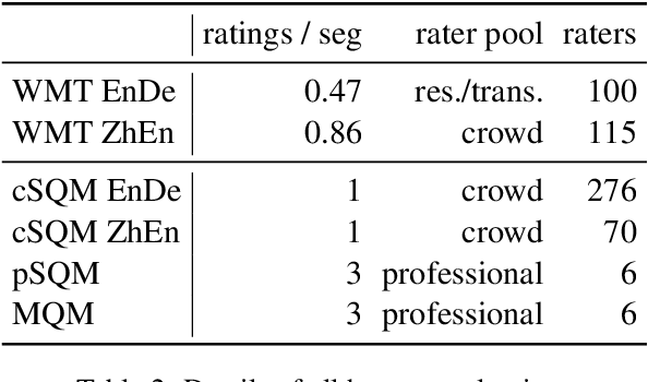 Figure 3 for Experts, Errors, and Context: A Large-Scale Study of Human Evaluation for Machine Translation