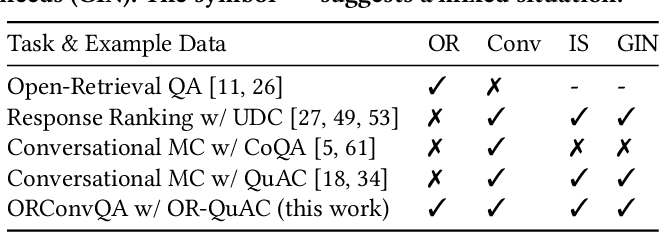 Figure 1 for Open-Retrieval Conversational Question Answering