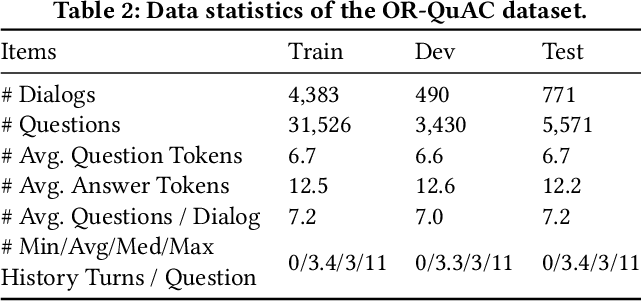 Figure 3 for Open-Retrieval Conversational Question Answering