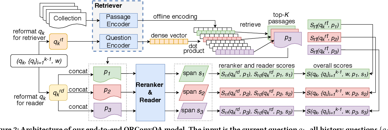 Figure 4 for Open-Retrieval Conversational Question Answering
