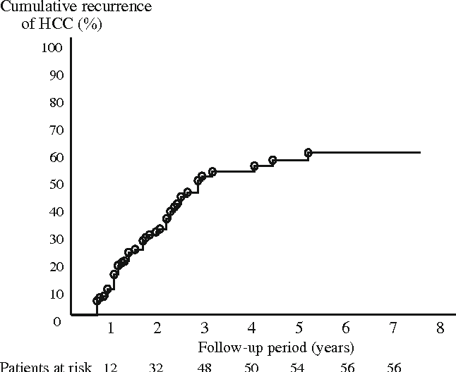 Fig. 2 Overall recurrence rate. The estimated hepatocellular carcinoma (HCC) recurrence rates at 1 and 3 years after curative treatment were 16.1 and 53.2%, respectively