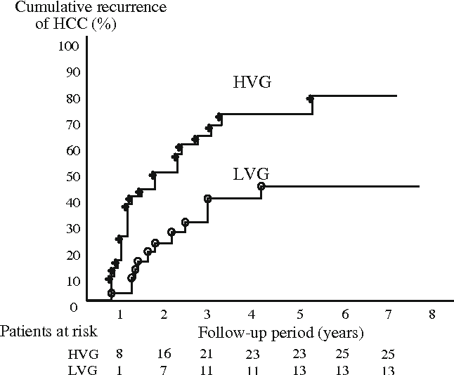 Fig. 3 Comparison of cumulative HCC recurrence rates between the high virus group (HVG) and low virus group (LVG). Cumulative HCC recurrence rates at 3 years were significantly higher in the HVG than in the LVG (71.1 versus 42.2%, P = 0.016)
