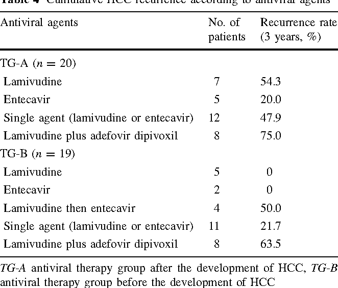 Table 4 Cumulative HCC recurrence according to antiviral agents