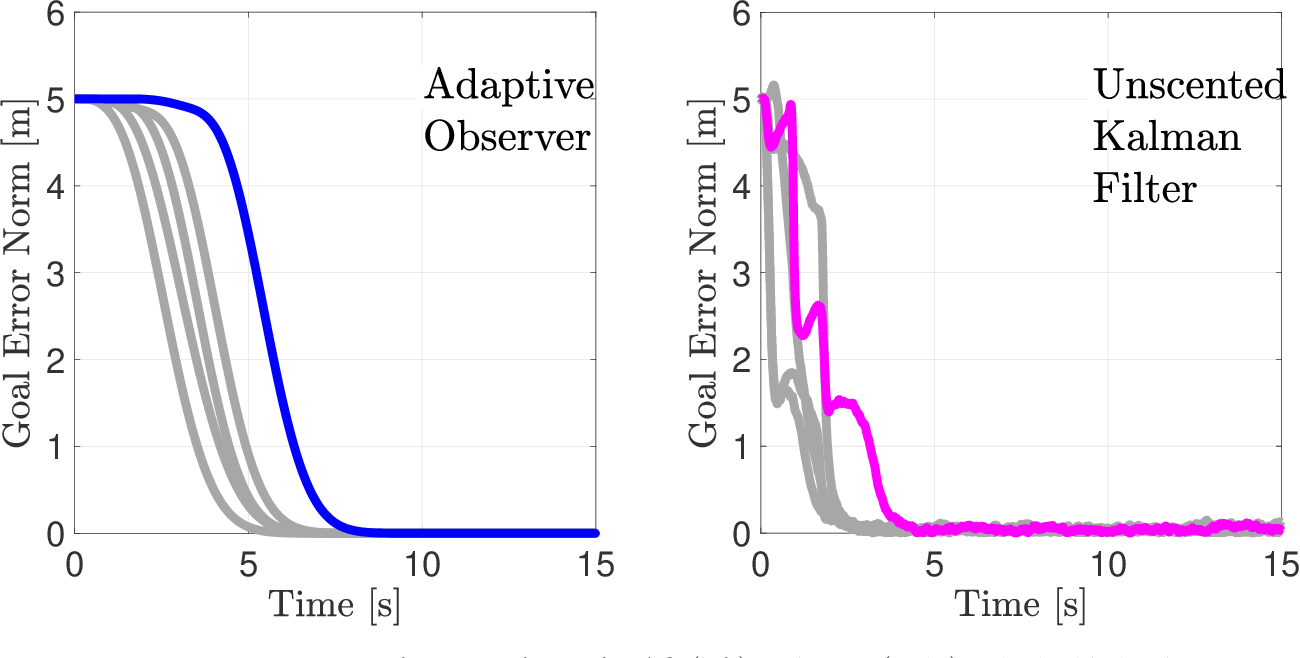 Figure 4 for Parameter Identification for Multirobot Systems Using Optimization Based Controllers (Extended Version)