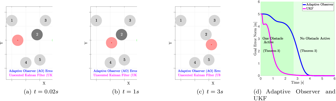 Figure 1 for Parameter Identification for Multirobot Systems Using Optimization Based Controllers (Extended Version)