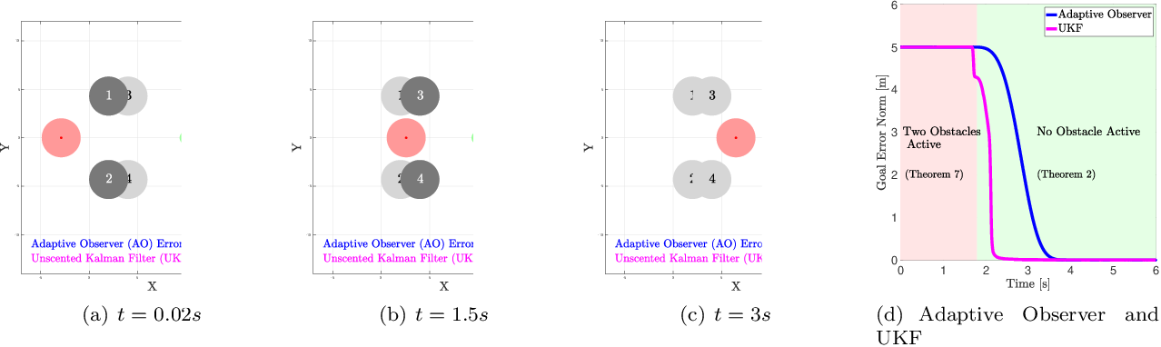 Figure 2 for Parameter Identification for Multirobot Systems Using Optimization Based Controllers (Extended Version)