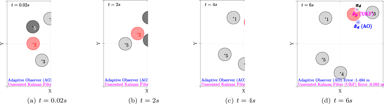 Figure 3 for Parameter Identification for Multirobot Systems Using Optimization Based Controllers (Extended Version)