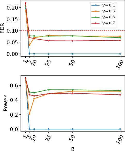 Figure 4 for Aggregation of Multiple Knockoffs