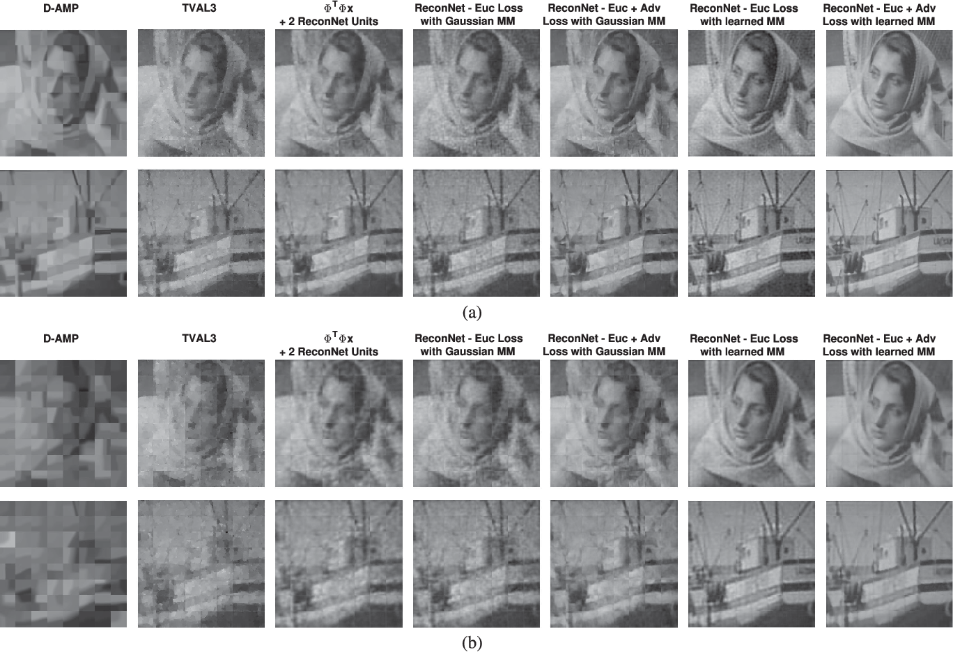 Figure 2 for Convolutional Neural Networks for Non-iterative Reconstruction of Compressively Sensed Images