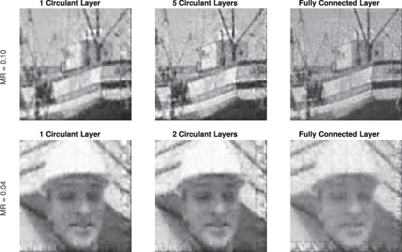 Figure 3 for Convolutional Neural Networks for Non-iterative Reconstruction of Compressively Sensed Images