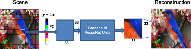 Figure 1 for Convolutional Neural Networks for Non-iterative Reconstruction of Compressively Sensed Images