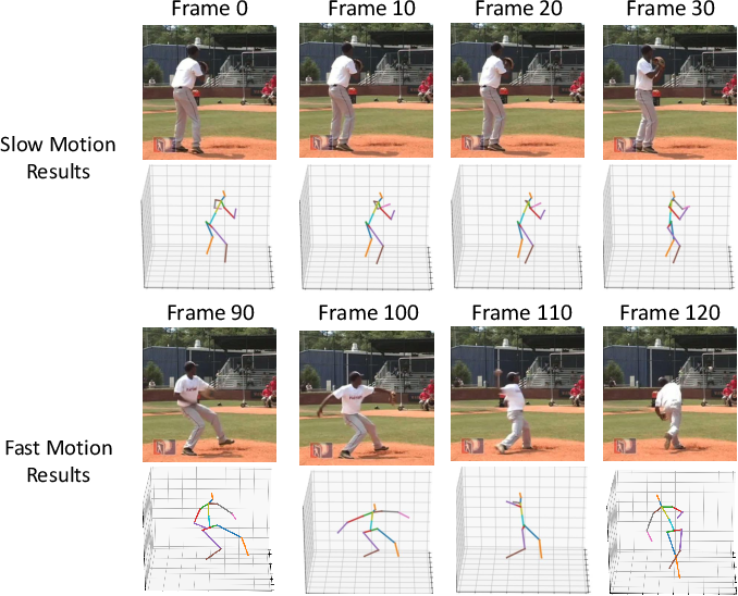 Figure 1 for Multi-Scale Networks for 3D Human Pose Estimation with Inference Stage Optimization