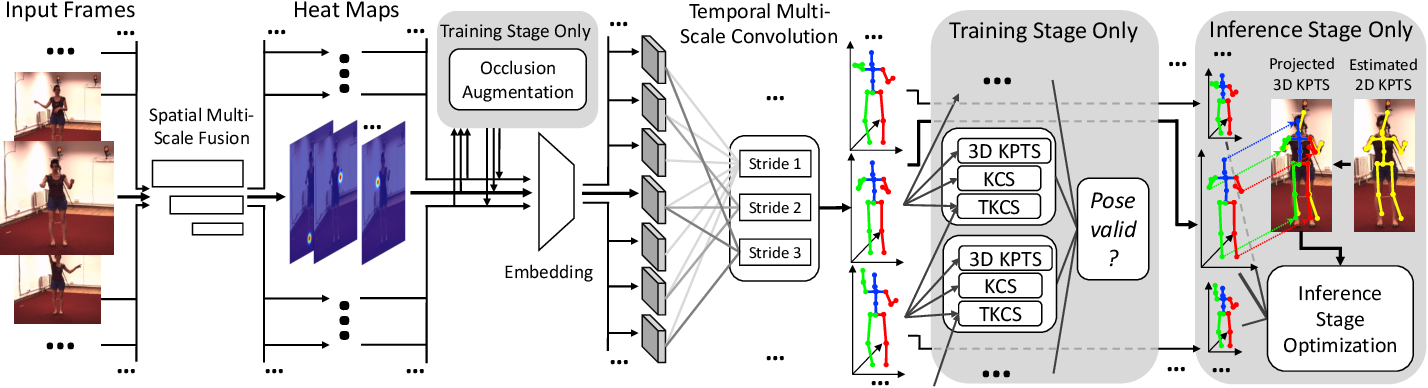 Figure 3 for Multi-Scale Networks for 3D Human Pose Estimation with Inference Stage Optimization