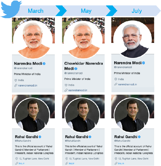 Figure 2 for Is change the only constant? Profile change perspective on #LokSabhaElections2019