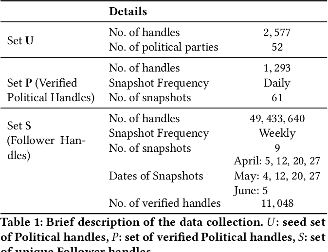 Figure 1 for Is change the only constant? Profile change perspective on #LokSabhaElections2019