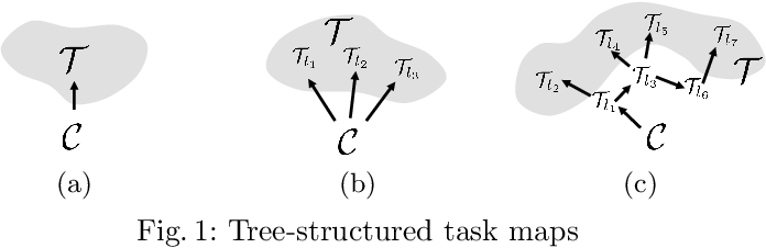 Figure 1 for RMPflow: A Computational Graph for Automatic Motion Policy Generation