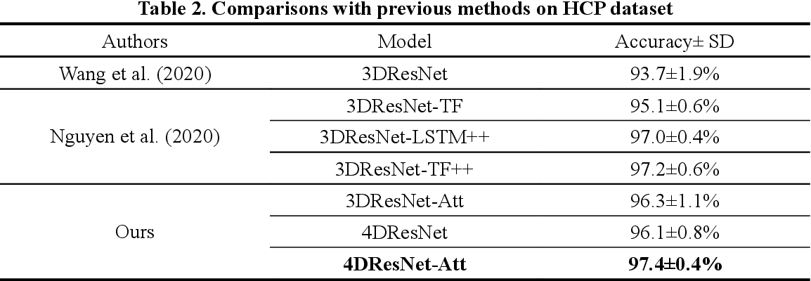 Figure 3 for Attention module improves both performance and interpretability of 4D fMRI decoding neural network