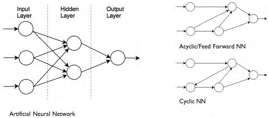 Figure 4 for Unsupervised Machine Learning for Networking: Techniques, Applications and Research Challenges