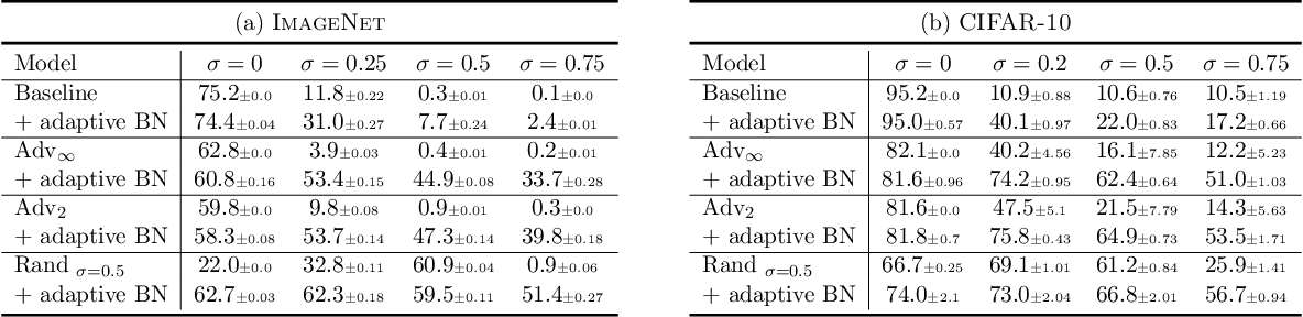 Figure 1 for Adversarially Robust Classifier with Covariate Shift Adaptation