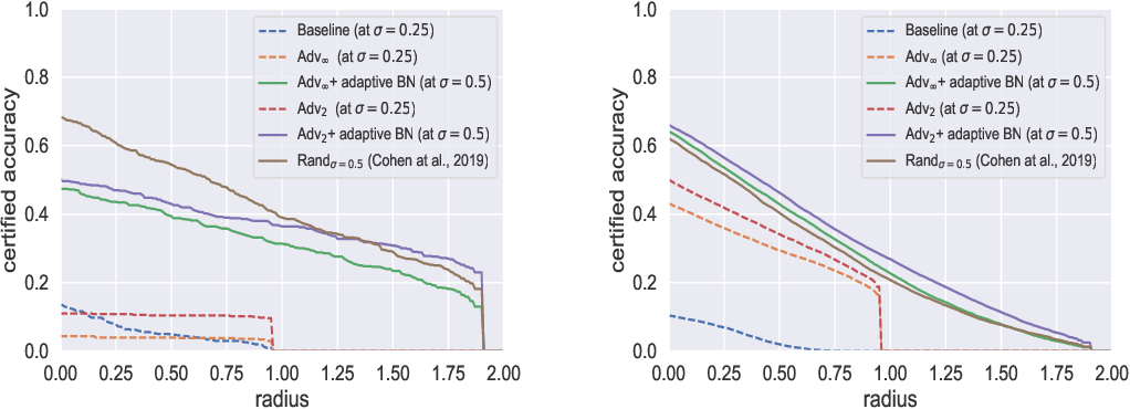 Figure 3 for Adversarially Robust Classifier with Covariate Shift Adaptation