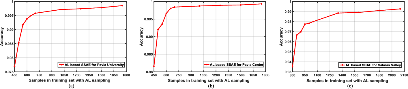 Figure 2 for Active Transfer Learning Network: A Unified Deep Joint Spectral-Spatial Feature Learning Model For Hyperspectral Image Classification