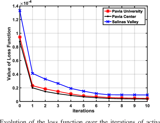 Figure 3 for Active Transfer Learning Network: A Unified Deep Joint Spectral-Spatial Feature Learning Model For Hyperspectral Image Classification
