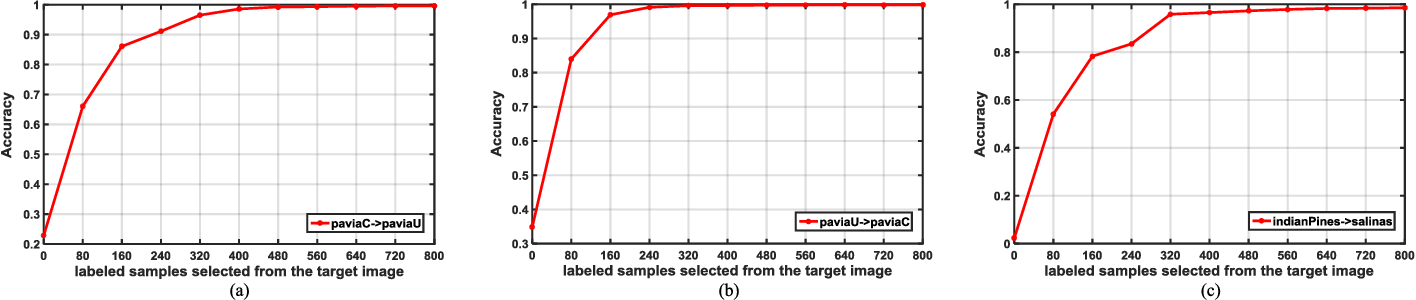 Figure 4 for Active Transfer Learning Network: A Unified Deep Joint Spectral-Spatial Feature Learning Model For Hyperspectral Image Classification