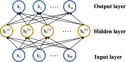 Figure 1 for Active Transfer Learning Network: A Unified Deep Joint Spectral-Spatial Feature Learning Model For Hyperspectral Image Classification