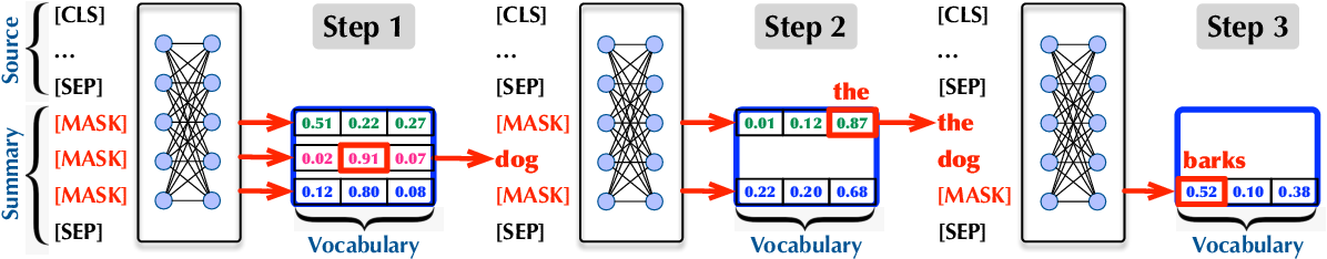 Figure 2 for A New Approach to Overgenerating and Scoring Abstractive Summaries