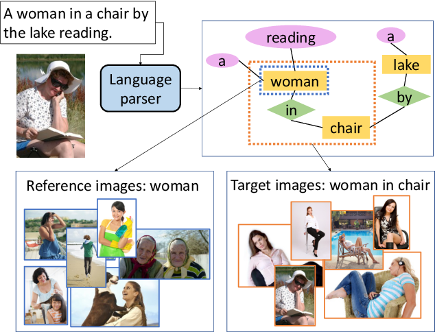 Figure 3 for Context-Aware Group Captioning via Self-Attention and Contrastive Features